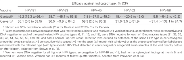 Gardasil and Cervarix
